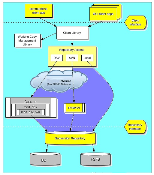 orpos configuration  svn installation and configuration on linux