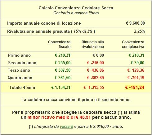 Reddito Imponibile: 13.000 Euro.
