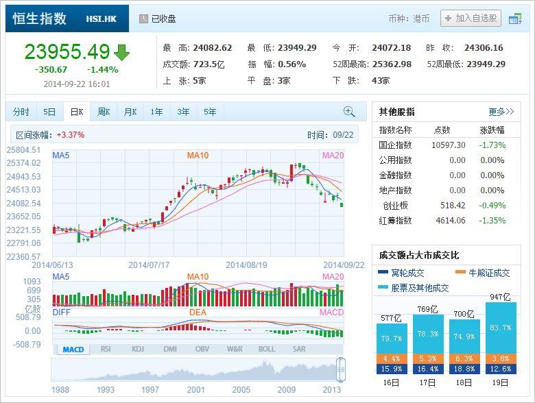 中国株コバンザメ投資 香港ハンセン指数20140922