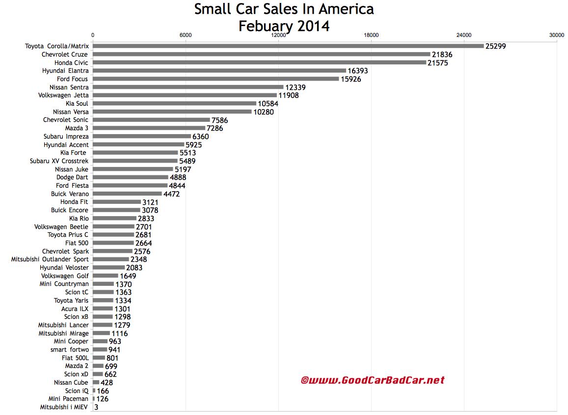 USA small car sales chart February 2014