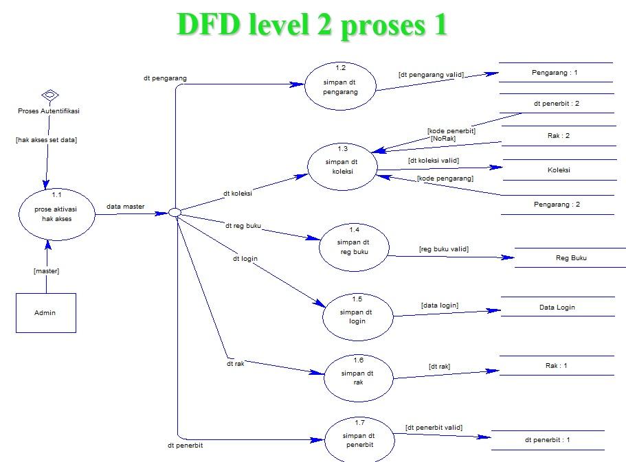 Contoh erd part 2 menulis dan membaginya dfd level 1 ccuart Choice Image