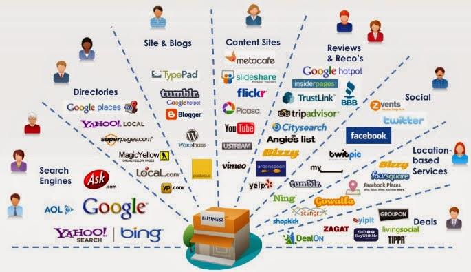 Coba Internet Marketing untuk Pemasaran Produk UKM tanpa Backlink