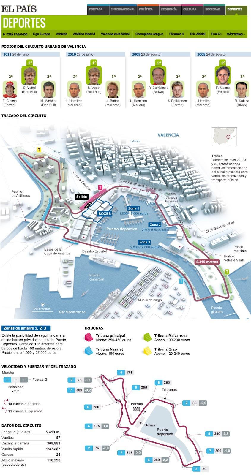 Circuito Valencia F1 : Fórmula el circuito urbano de valencia infografía y tutoriales
