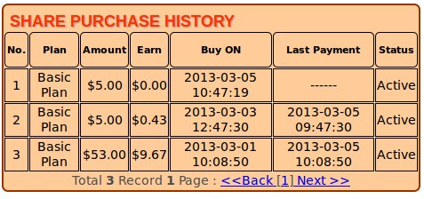 hourlyrevshare purchase history