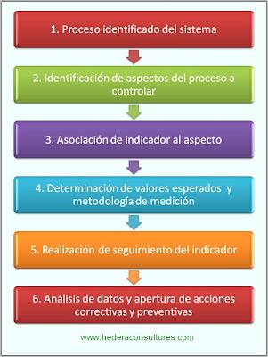 Proceso seguimiento y medición de procesos ISO 9001