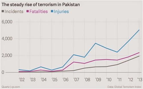 Insurgencia geopolítica en Pakistán