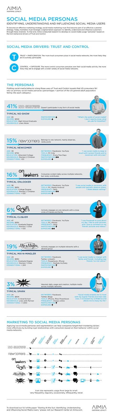 Cele 6 tipuri de utilizatori de social media