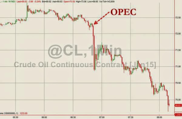 Brent Crude Crashes 7%,after OPEC meeting