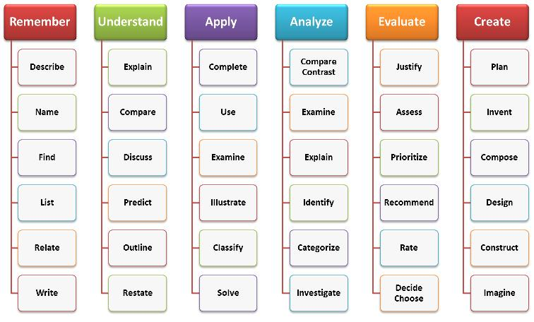 lower order thinking skills pdf