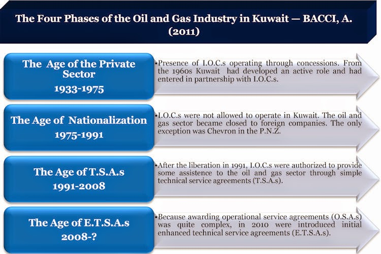 BACCI-Kuwait-Oil-and-Gas-Contractual-Framework-and-the-Development-of-a-Modern-Natural-Gas-Industry-12-Dec-2011