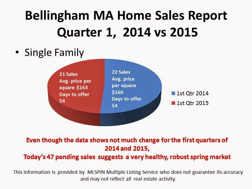 Bellingham MA Real Estate 2015