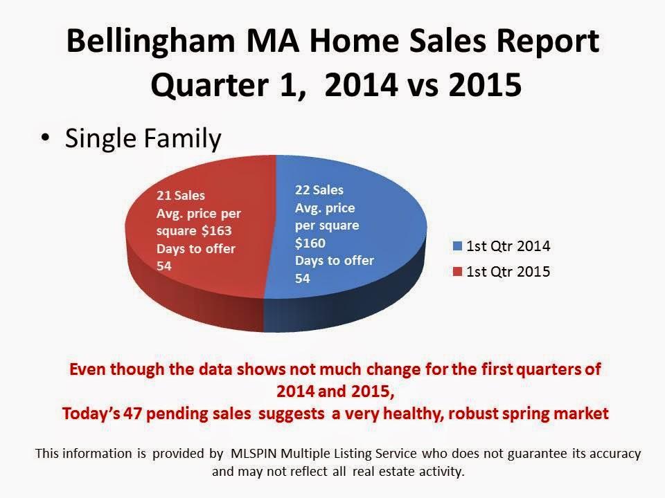 Bellingham MA Real Estate 2015