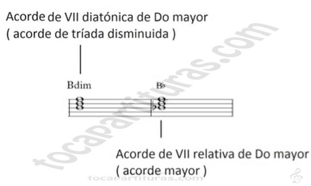 3 Acorde de VII diatónica de Do Mayor Acorde Triáda Disminuida Funciones Tonales Tutorial Aprender a Improvisar Cap. 9 Funciones tonales