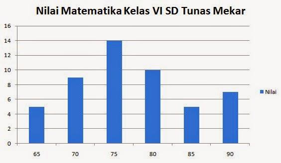 Materi Pengumpulan dan Pengolahan Data Matematika SD Kelas 6