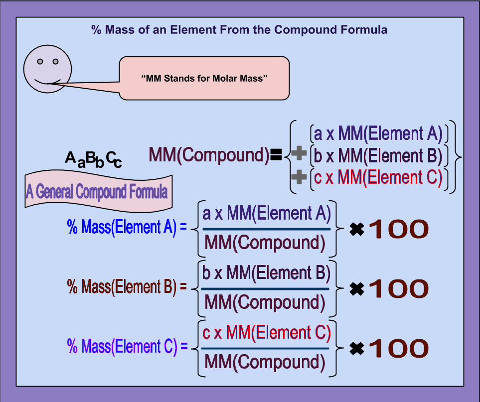 percent composition by mass of compound