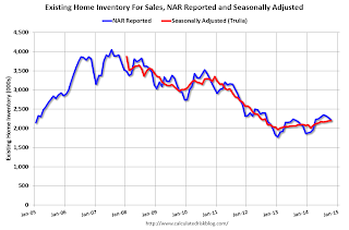 Existing Home Inventory Seasonally Adjusted