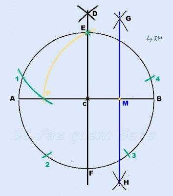 Determinação dos pontos que dividem a circunferência em cinco partes iguais
