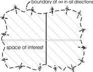 illustration of boundary for the whole space