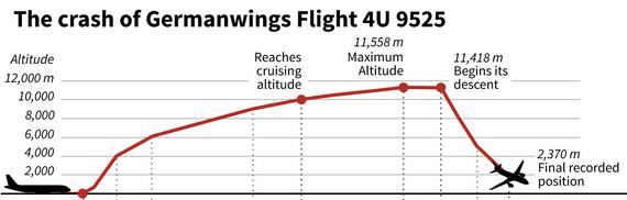 Airbus A320, Franciaország, Germanwings, Germanwings 9525, légi katasztrófa, repülőgép baleset, utasszállító repülőgép, Andreas Günther Lubitz