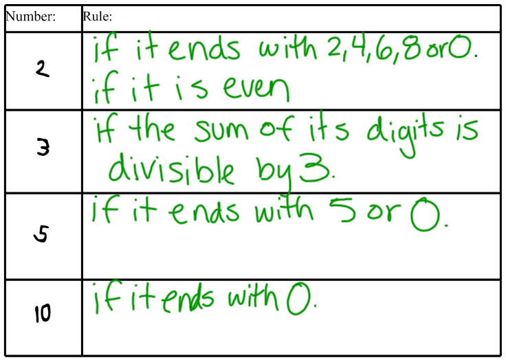 Miss Kahrimaniss Blog Divisibility Rules – Divisibility Tests Worksheet