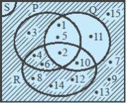 Blog yudhistihira operasi himpunan dalam diagram venn gambar 8 daerah yang diarsir merupakan komplemen q ccuart Gallery