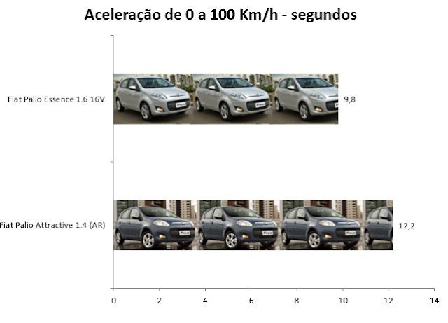Palio 2012: Attractive 1.4 x Essence: aceleração de 0 a 100Km/h