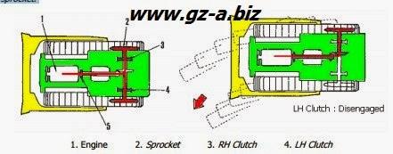 Prinsip Dasar dan Klasifikasi Steering System Crawler Machine