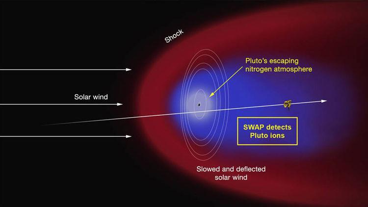 Plutón tiene cola