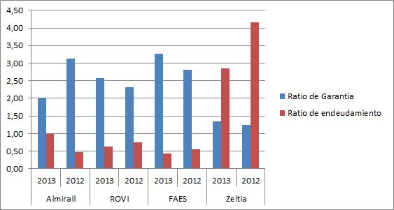 Ratio endeudamiento y garantia productividad