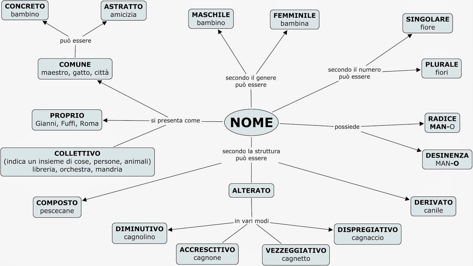 Copy Of Nome Lessons Tes Teach