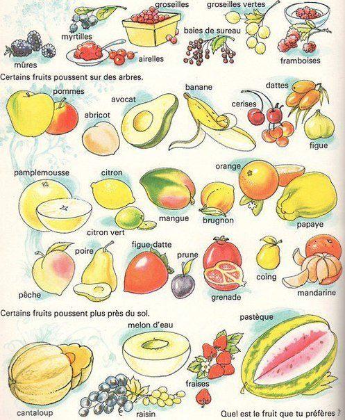 Chapines a montreal franc s en im genes les fruits i for Lista de comida en frances