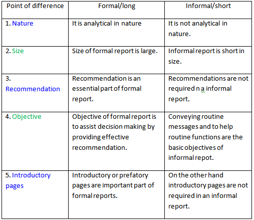 Difference Between Academic and Technical Writing