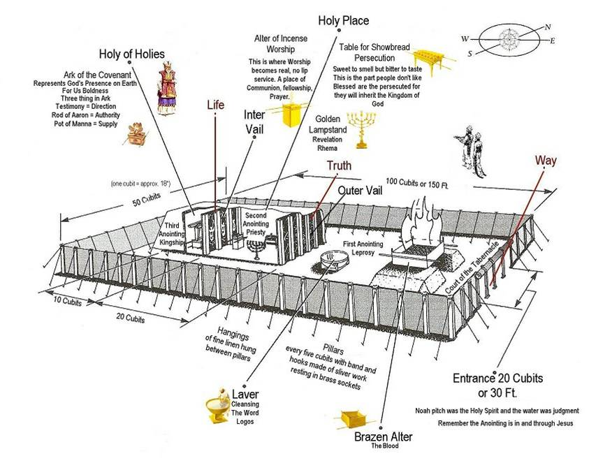 old testament tabernacle layout pictures to pin on