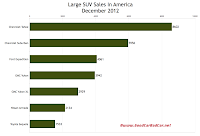 U.S. December 2012 large SUV sales chart