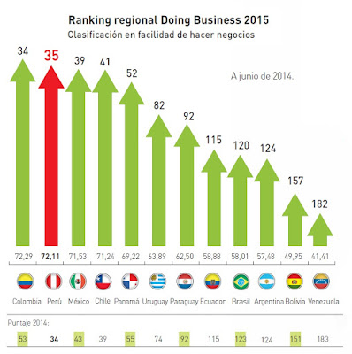 ranking-regional-doing-business-2015