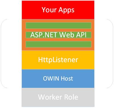 Worker Role+OWIN+ASP.NET Web API架構圖