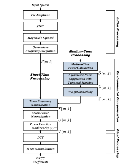 features recognition from thesis 2004-5-17 speech recognition using time domain features from phase space reconstructions by jinjin ye, bs a thesis submitted to the faculty of the graduate school.