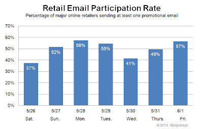 Click to view the June 1, 2012 Retail Email Participation Rate larger