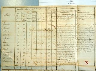 Statistiques annuelles de la Gendarmerie nationale de la 2éme Compagnie, 17 Légion de Corse, en 1849 (source AD2A - 4M133).