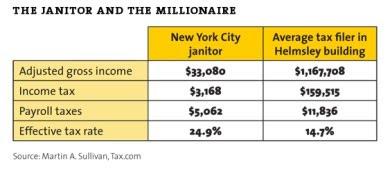Janitor taxed at 24.9%, millionaire at 14.7%