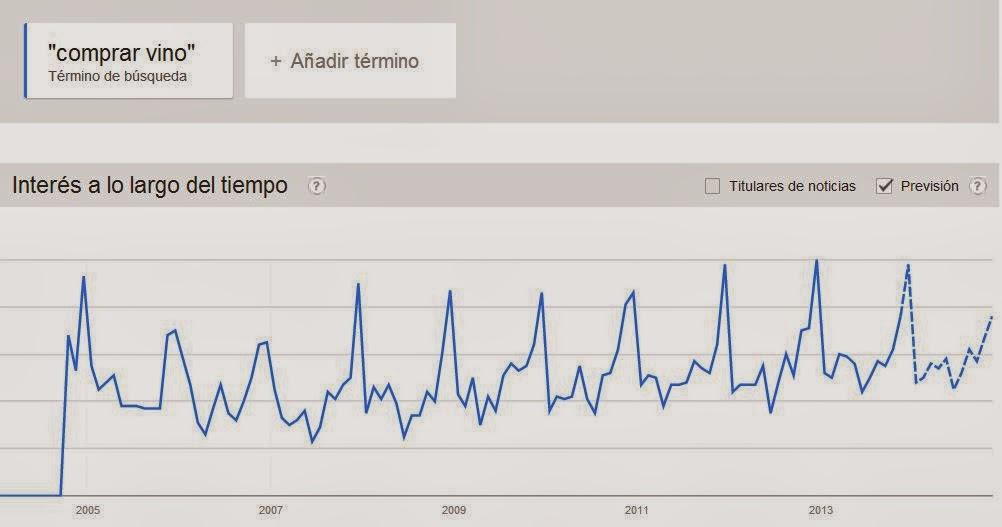 Imagen-Google-Trends-Comprar-Vino