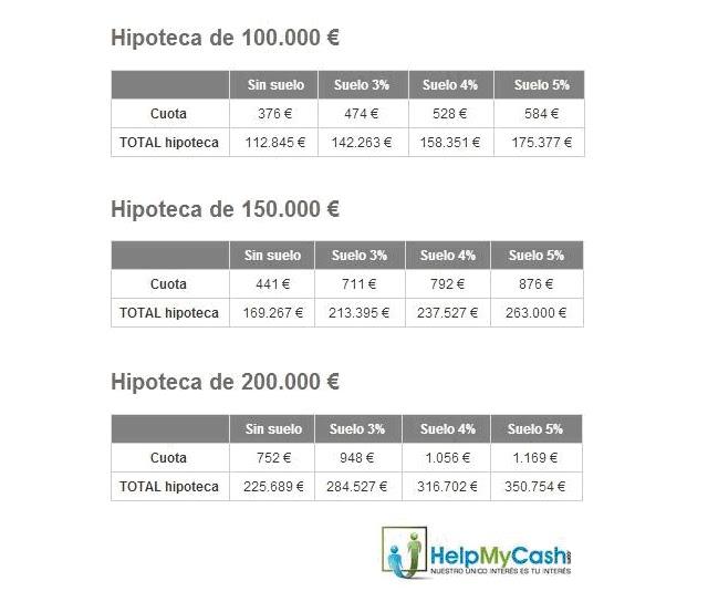 Creditos hipotecas ejemplos pr cticos supresi n cl usula for Hipoteca suelo bbva