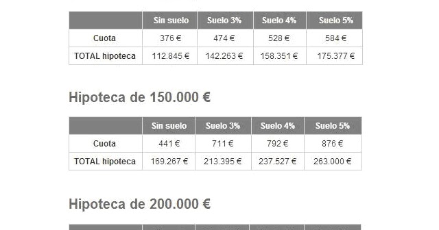 Creditos Hipotecas Ejemplos Pr Cticos Supresi N Cl Usula
