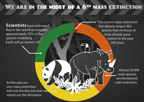 Resultado de imagen para the sixth mass extinction