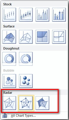 Radar charts