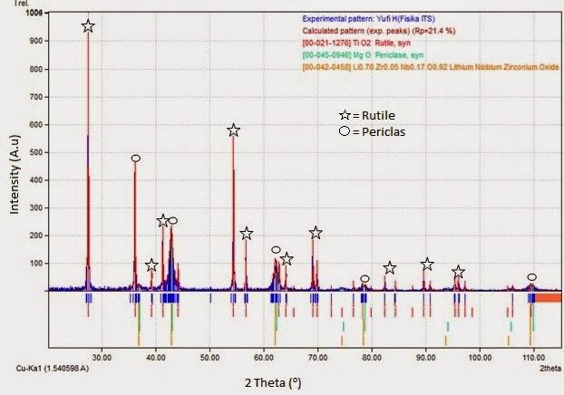 Mbak dhani aja deh campuran nano periklas dan subnano rutil hal ini menunjukkan campuran nano periklas dan subnano rutil pada pencampuran menggunakan mortar terbukti hanya teridentifikasinya fasa fasa periklas dan ccuart Images