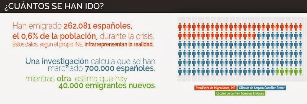 Cuánta gente se ha ido del país desde que comenzó la crisis en 2008
