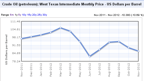 the price of west texas intermediate Wti - west texas intermediate switch to tradingview trading positions  bullish percentage index   news, research, analyses, prices or other information contained on this website, by.