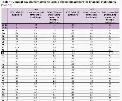 Corrección del déficit público de España en 2012 -10,6%