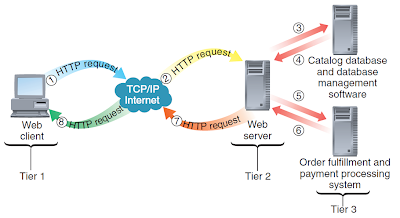 Message flows in a three-tier client/server network